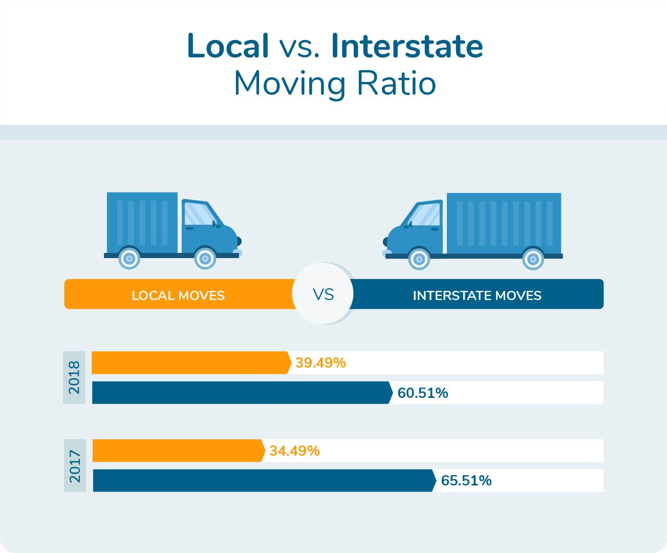 Local vs. Interstate Moving Ratio
