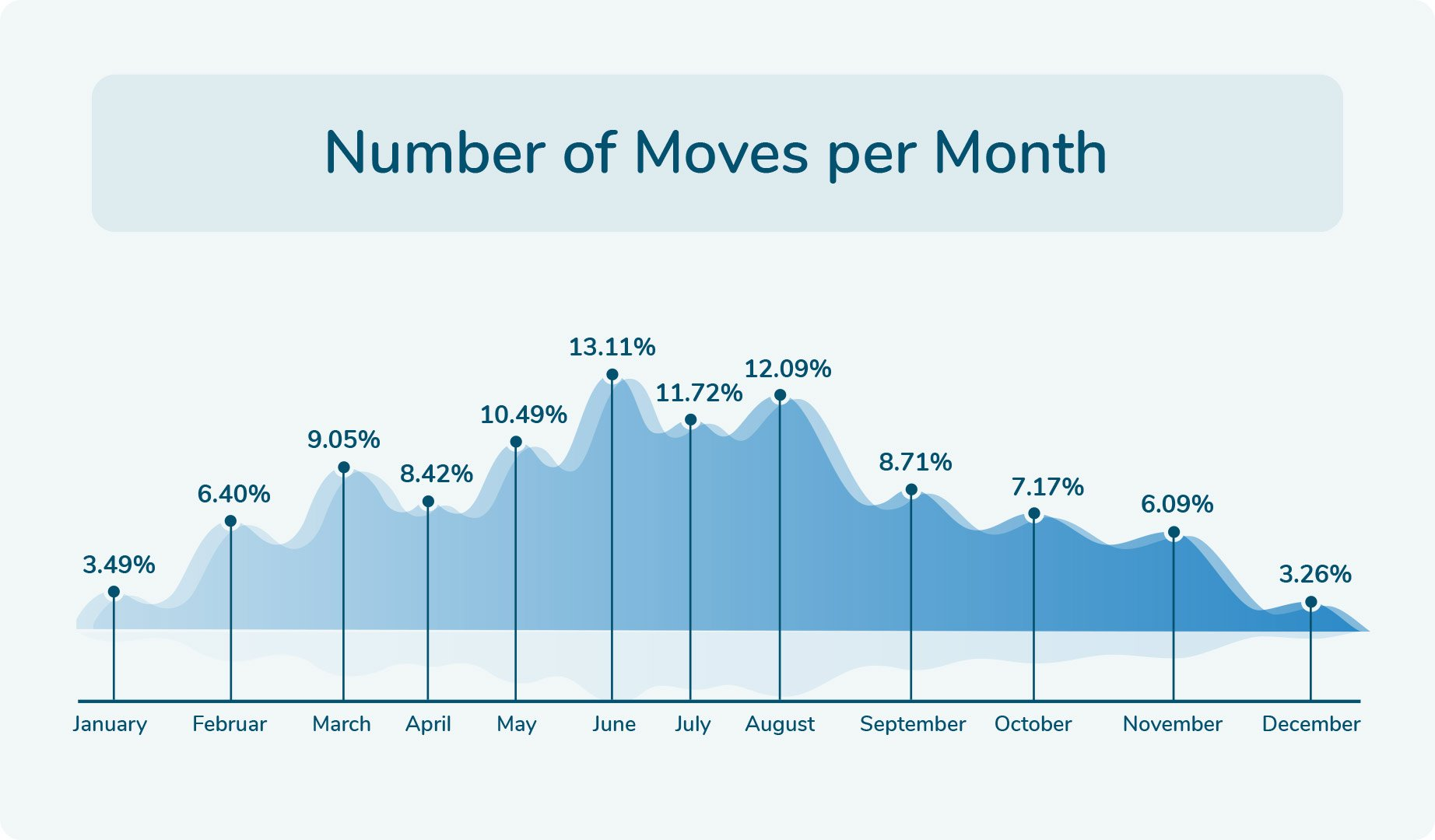 Moves Per Month Ratio