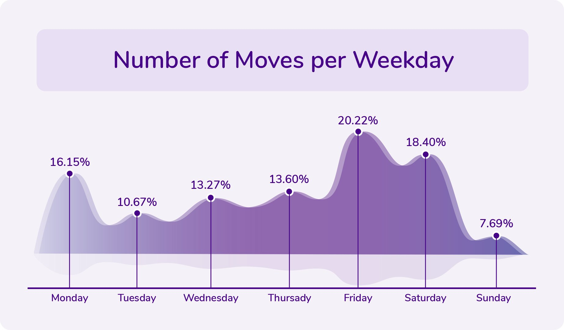 Number of Moves per Weekday