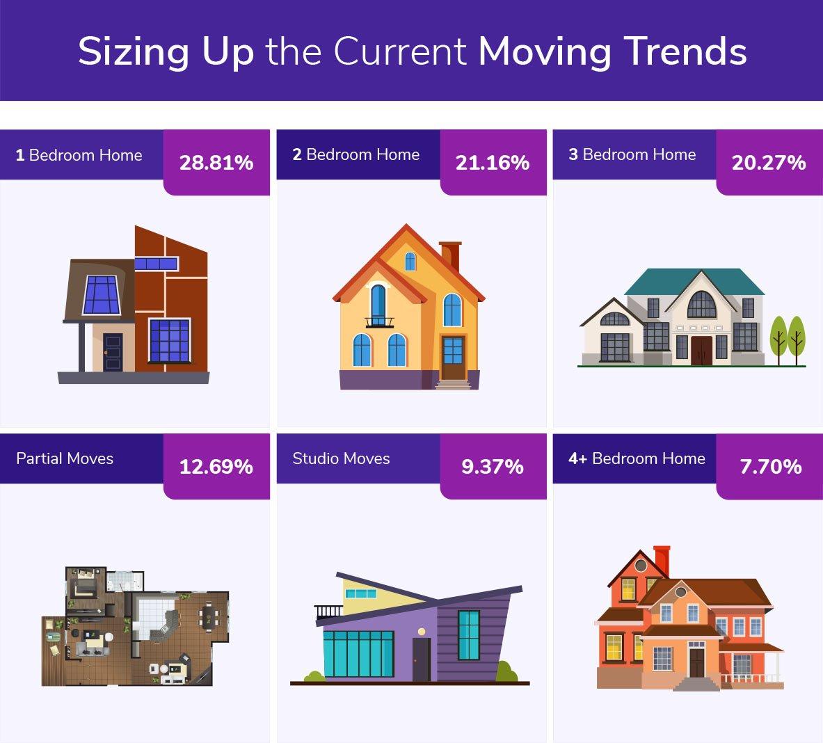 Average Relocation Sizes Ratio