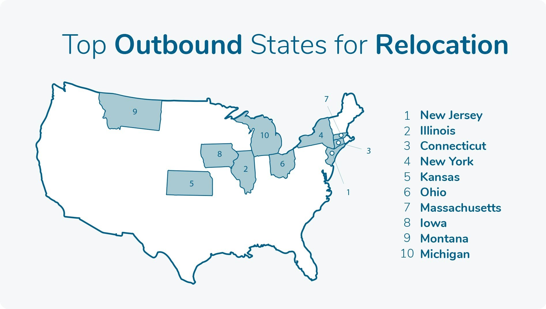 Top Outbound State Moves Ratio