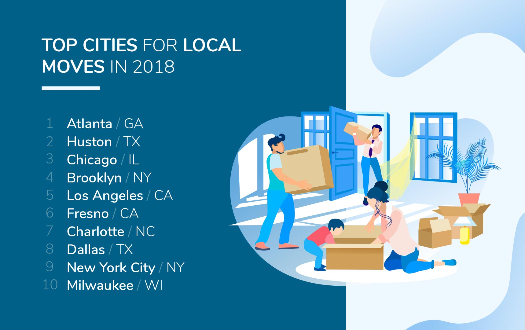 Top Cities with Local Moves Ratio