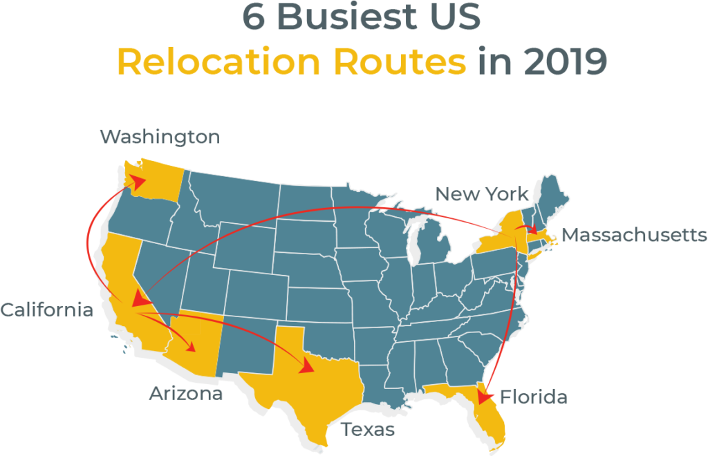 6 Busiest US Relocation Routes in 2019