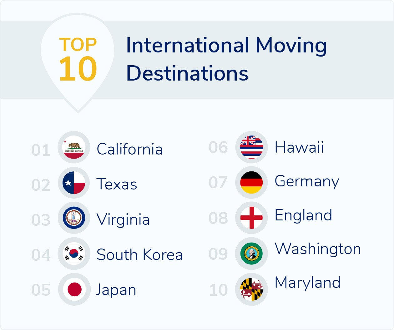 Top International Moving Destinations
