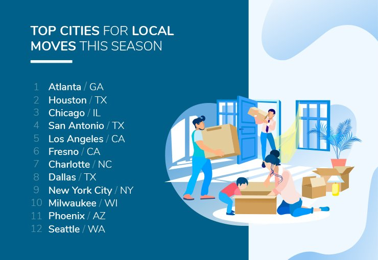 US Cities with the Highest Number of Local Moves
