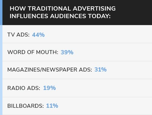 How traditional advertising influences audiences today - infograph