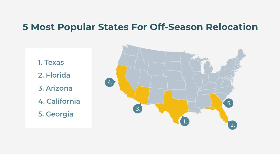 states for off season relocation