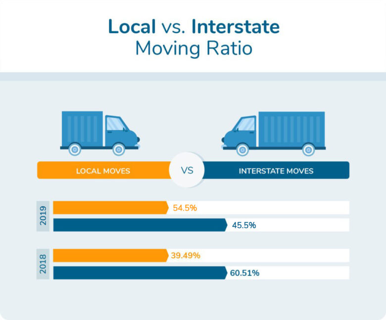 Interstate moves 2019: 54.5% / Local moves: 45.5%