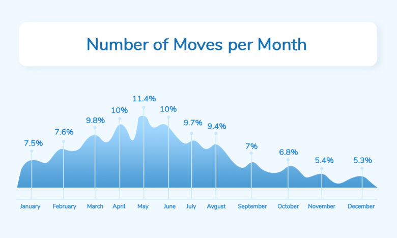 Number of moves per month 2019